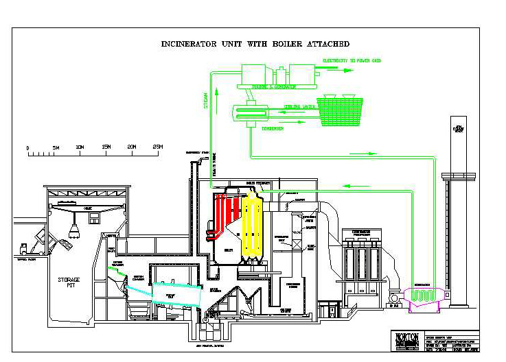 Norton incinerator cross section for Household incinerator design